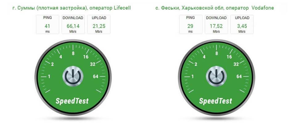 Novatel 7730L - тест скорости