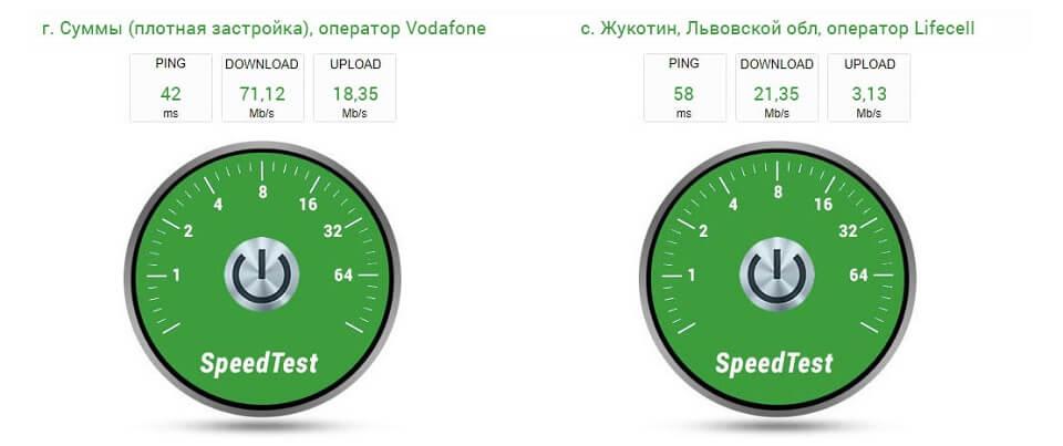 Huawei E3370 - тест скорости