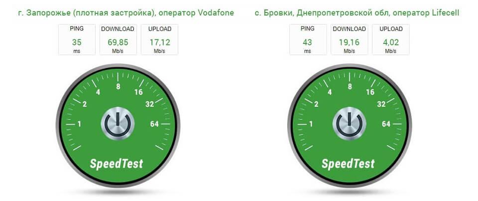 ZTE MF93D - тест скорости