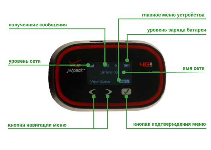Novatel 5510L MiFi - индикация