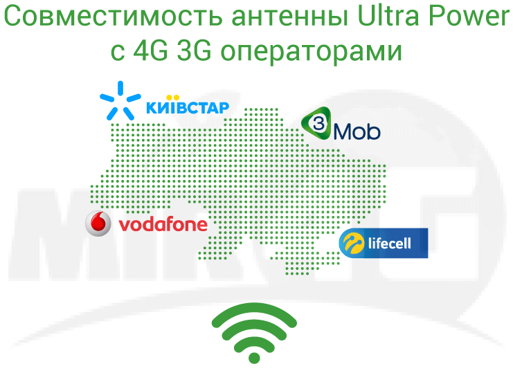 4G 3G Антенна Ultra Power - операторы