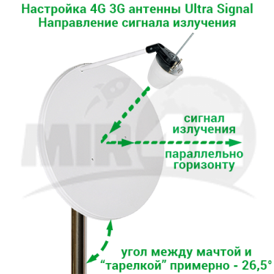 "4G 3G MIMO антенна ""Ultra Signal"" со спутниковым отражателем, до 30 дБи (20 м кабеля + 2 переходника)"