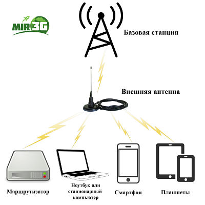 усилитель для антенны интертелеком