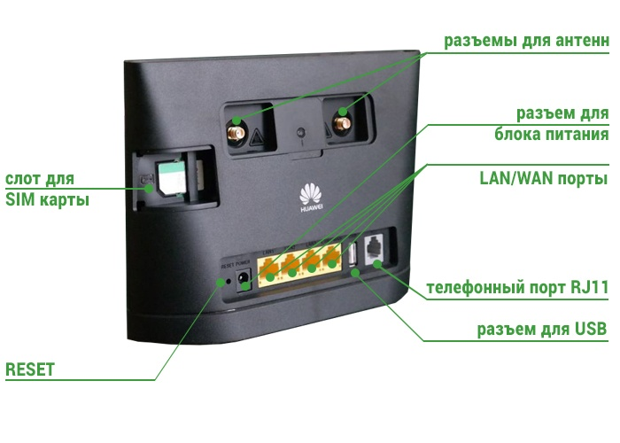 Router Huawei B315s-22 задняя панель