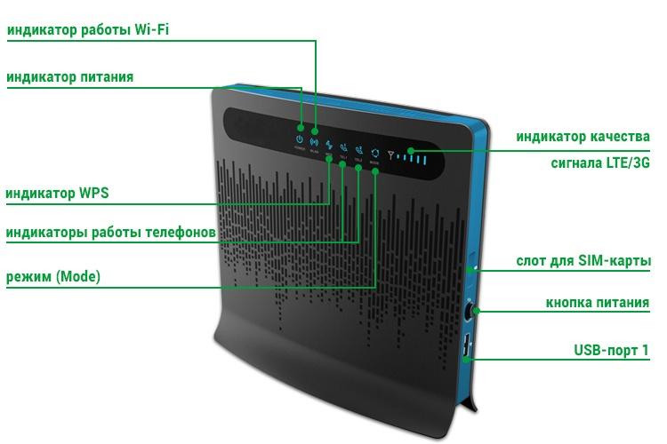 Huawei B593 - описание