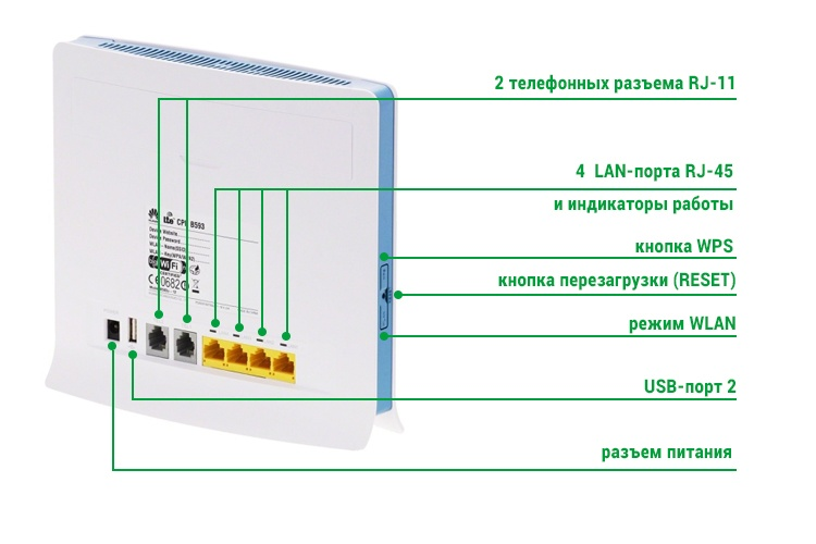 Huawei B593 - порты