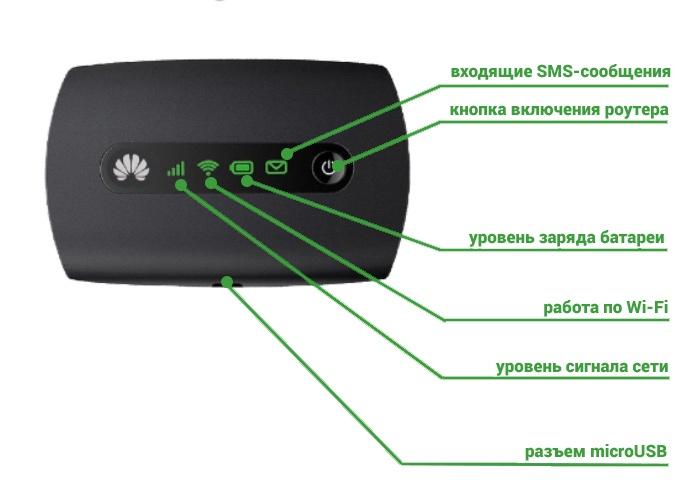 3G Wi-Fi роутер Huawei E5251 - индикация и обозначения