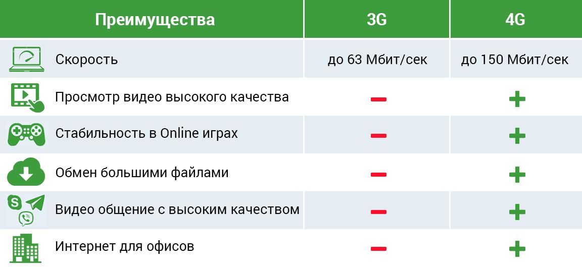 3G 4G сравнение