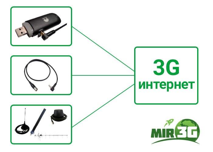 3G модем с антенной схема