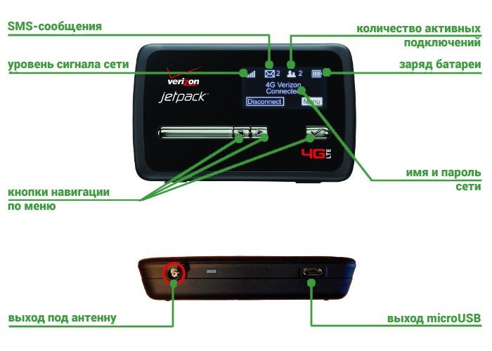 Роутер Novatel 4620LE - индикация устройства