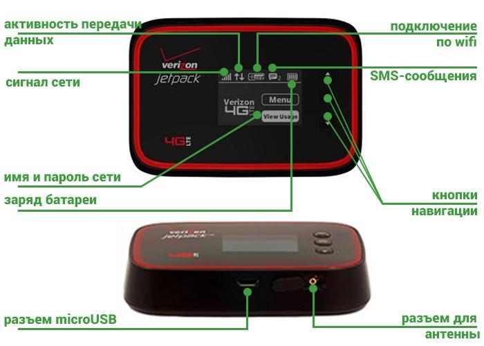 Роутер Pantech Jetpack MHS291L - индикация