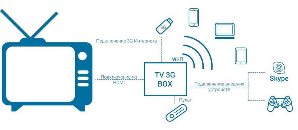 Подключить мультимедийную приставку TV 3G Box к домашнему телевизору