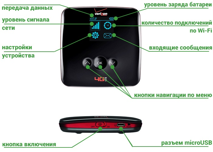 Роутер ZTE 890L - индикация