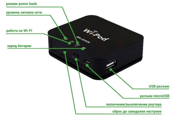 Индикация 3G Wi - Fi роутера ZTE AC70