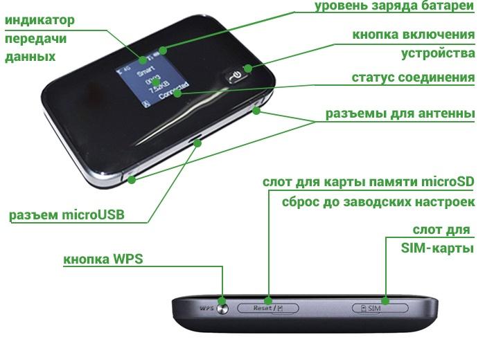 3G/4G роутер ZTE MF93D - индикация
